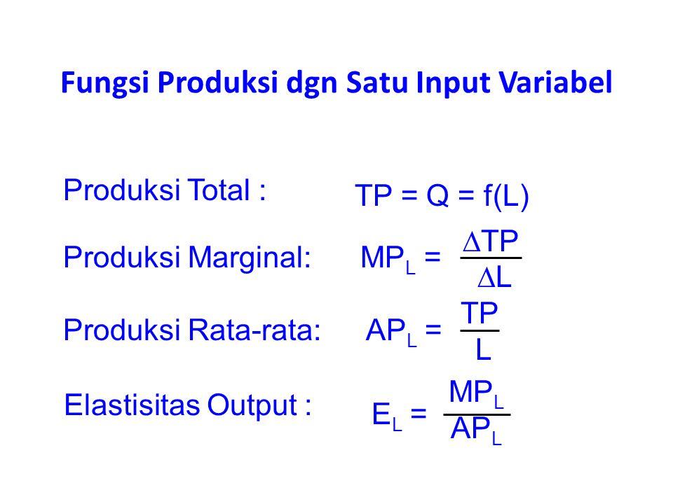 Fungsi Produksi dgn Satu Input Variabel Produksi Total : Produksi Marginal: Produksi Rata-rata: Elastisitas Output : TP = Q = f(L) MP L =  TP  L AP
