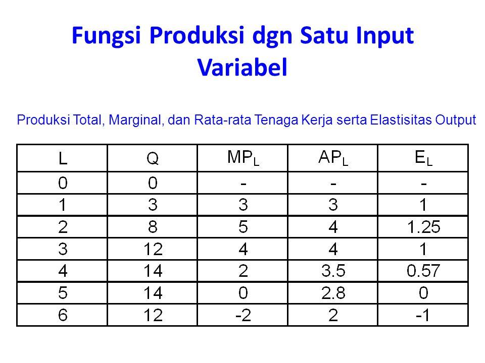 Produksi Total, Marginal, dan Rata-rata Tenaga Kerja serta Elastisitas Output Fungsi Produksi dgn Satu Input Variabel