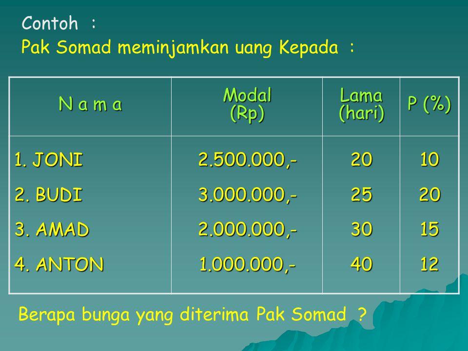 Contoh : Pak Somad meminjamkan uang Kepada : N a m a Modal(Rp)Lama(hari) P (%) 1.