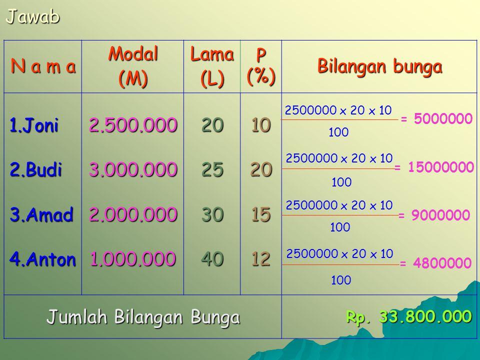 Jawab N a m a Modal(M)Lama(L) P (%) Bilangan bunga 1.Joni2.Budi3.Amad4.Anton2.500.0003.000.0002.000.0001.000.0002025304010201512 Jumlah Bilangan Bunga Rp.