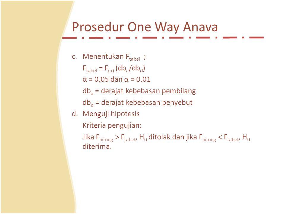 Prosedur One Way Anava c.Menentukan F tabel ; F tabel = F (α) (db a /db d ) α = 0,05 dan α = 0,01 db a = derajat kebebasan pembilang db d = derajat kebebasan penyebut d.Menguji hipotesis Kriteria pengujian: Jika F hitung > F tabel, H 0 ditolak dan jika F hitung < F tabel, H 0 diterima.
