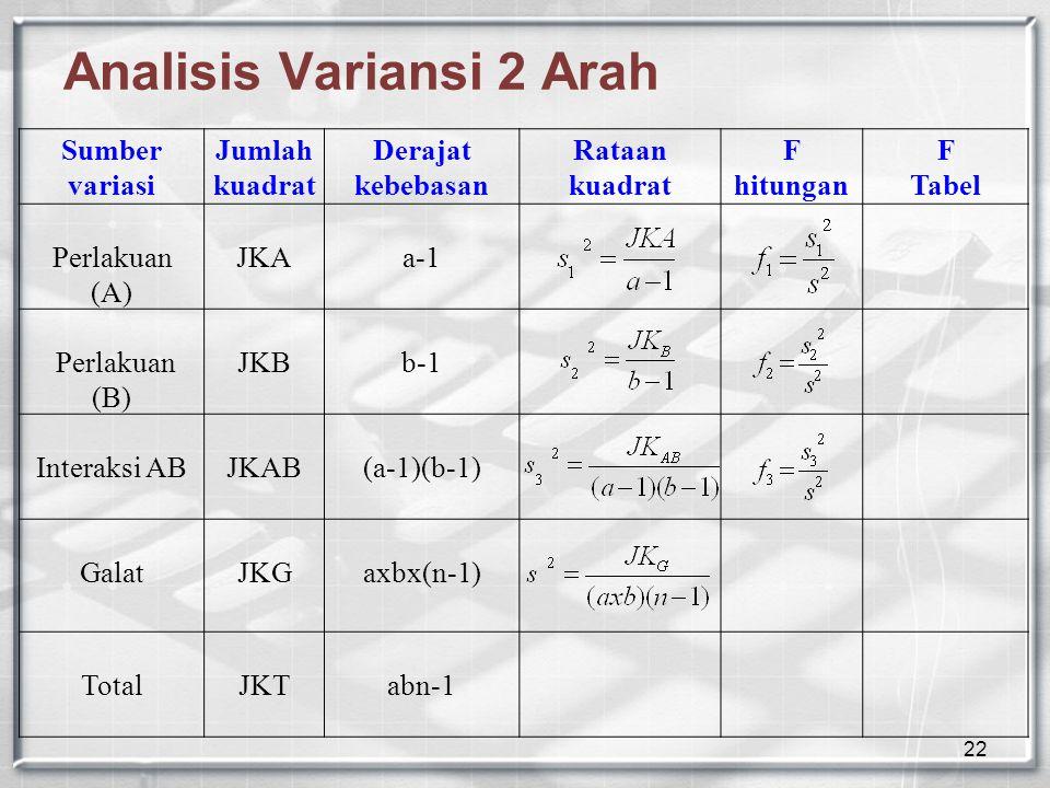 22 Analisis Variansi 2 Arah Sumber variasi Jumlah kuadrat Derajat kebebasan Rataan kuadrat F hitungan F Tabel Perlakuan (A) JKAa-1 Perlakuan (B) JKBb-