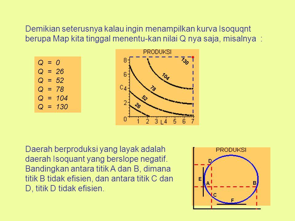 Untuk menderivasi persamaan dua dimensi, dapat dilakukan sbb. : Jika sembarang nilai L dimasukkan ke persamaan tsb., nilai C dapat dihitung : L C 2 9