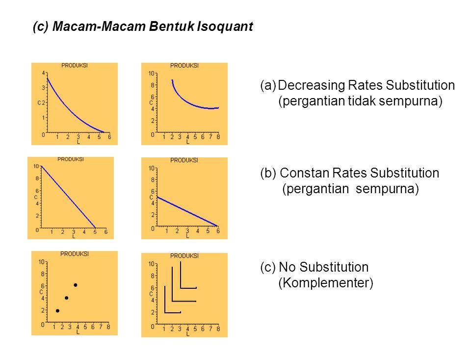 MRTS mengukur pengurangan salah satu input (ΔC) untuk setiap penambahan input yang lain (ΔL), dimana output (Q) terjaga konstan. -ΔC  -ΔQ +ΔL  +ΔQ B