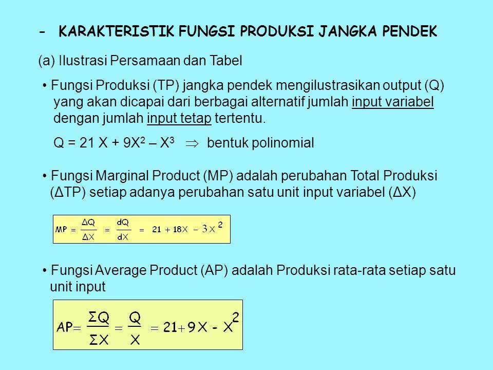 2. FUNGSI PRODUKSI SATU INPUT VARIABEL - Q = f ( X 1 // X 2, X 3,... X n ) Input variabel = Input yang berubah seirama dengan berubahnya output (labor