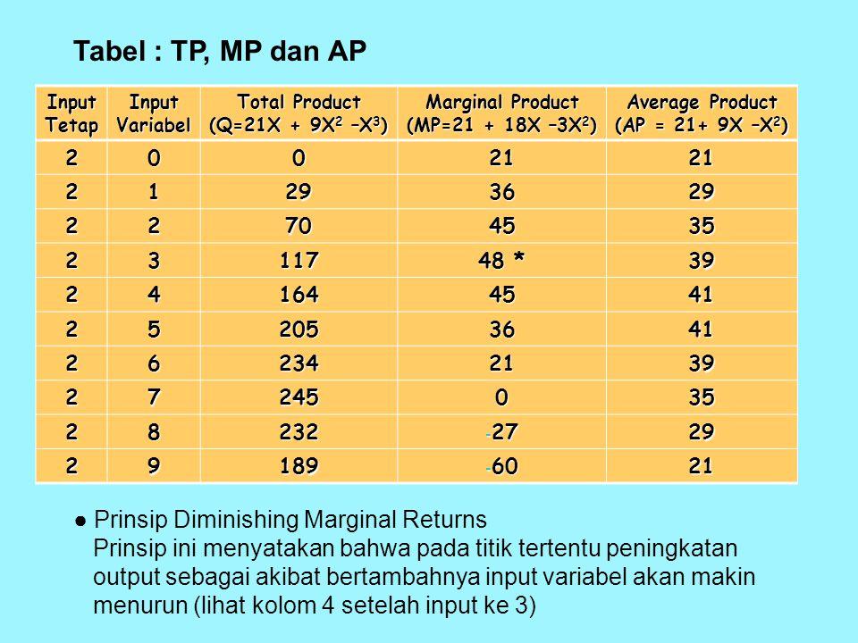 - KARAKTERISTIK FUNGSI PRODUKSI JANGKA PENDEK (a) Ilustrasi Persamaan dan Tabel Fungsi Produksi (TP) jangka pendek mengilustrasikan output (Q) yang ak