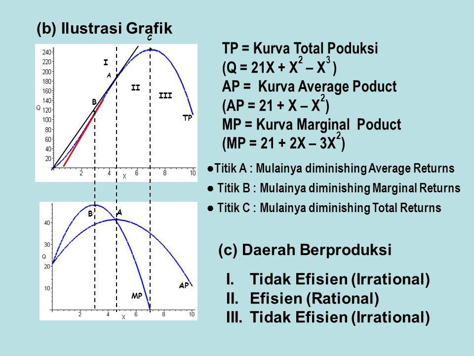InputTetapInputVariabel Total Product (Q=21X + 9X 2 –X 3 ) Marginal Product (MP=21 + 18X –3X 2 ) Average Product (AP = 21+ 9X –X 2 ) 2002121 21293629