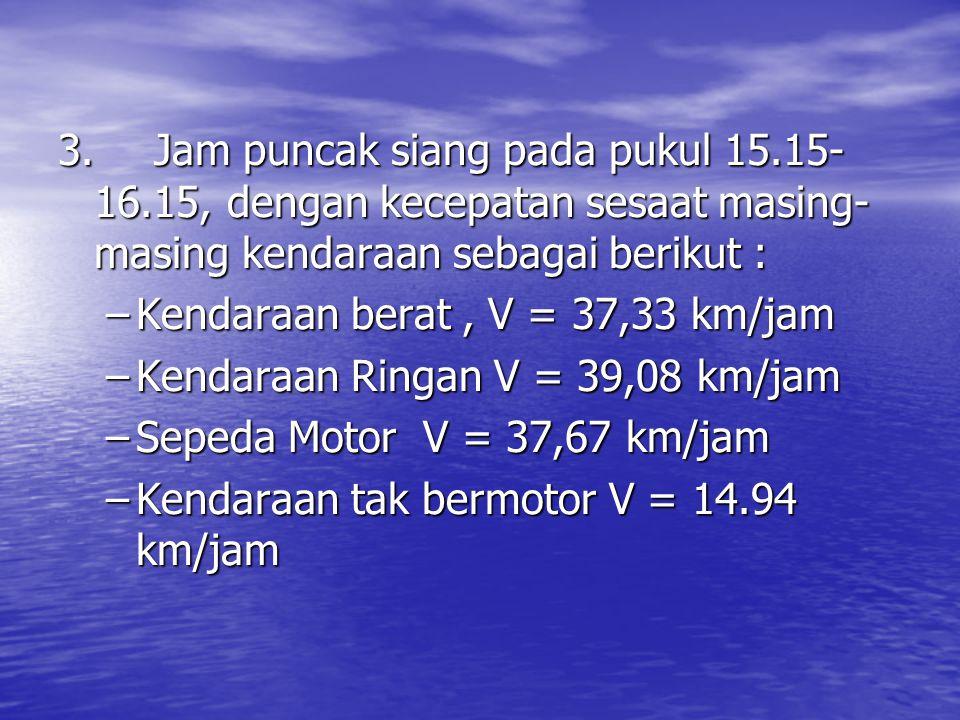3.Jam puncak siang pada pukul 15.15- 16.15, dengan kecepatan sesaat masing- masing kendaraan sebagai berikut : –Kendaraan berat, V = 37,33 km/jam –Kendaraan Ringan V = 39,08 km/jam –Sepeda Motor V = 37,67 km/jam –Kendaraan tak bermotor V = 14.94 km/jam