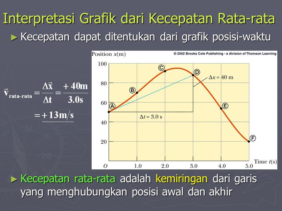 Interpretasi Grafik dari Kecepatan Rata-rata ► Kecepatan dapat ditentukan dari grafik posisi-waktu ► Kecepatan rata-rata adalah kemiringan dari garis