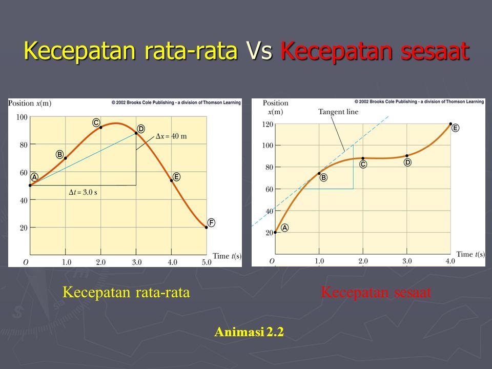 Kecepatan rata-rata Vs Kecepatan sesaat Kecepatan rata-rata Kecepatan sesaat Animasi 2.2