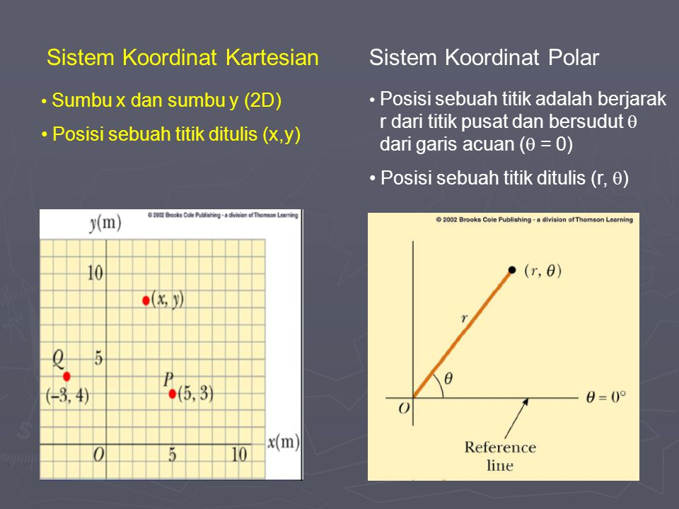 Sistem Koordinat KartesianSistem Koordinat Polar Sumbu x dan sumbu y (2D) Posisi sebuah titik ditulis (x,y) Posisi sebuah titik adalah berjarak r dari