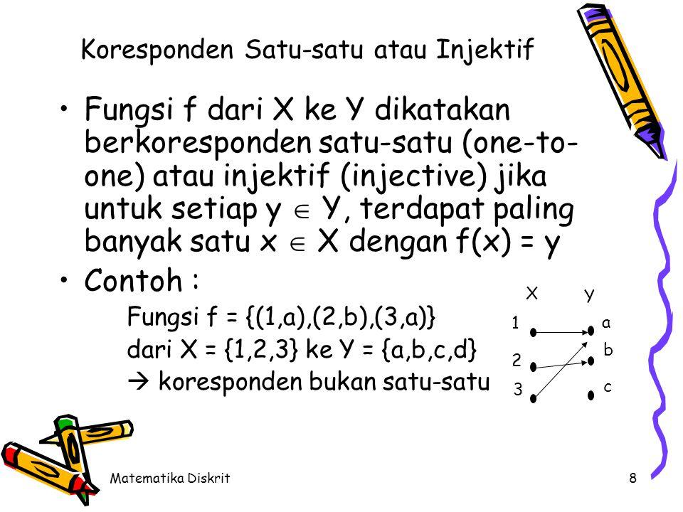 Matematika Diskrit8 Koresponden Satu-satu atau Injektif Fungsi f dari X ke Y dikatakan berkoresponden satu-satu (one-to- one) atau injektif (injective) jika untuk setiap y  Y, terdapat paling banyak satu x  X dengan f(x) = y Contoh : Fungsi f = {(1,a),(2,b),(3,a)} dari X = {1,2,3} ke Y = {a,b,c,d}  koresponden bukan satu-satu 1 2 3 a b c X Y