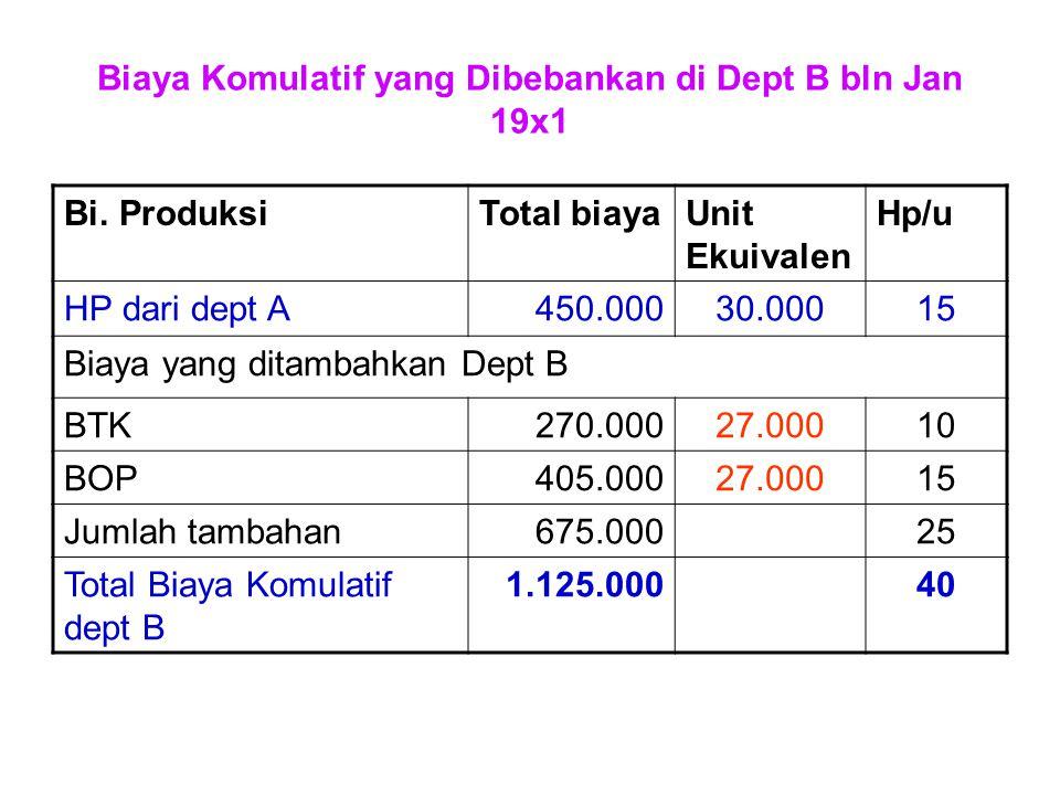 Biaya Komulatif yang Dibebankan di Dept B bln Jan 19x1 Bi. ProduksiTotal biayaUnit Ekuivalen Hp/u HP dari dept A450.00030.00015 Biaya yang ditambahkan