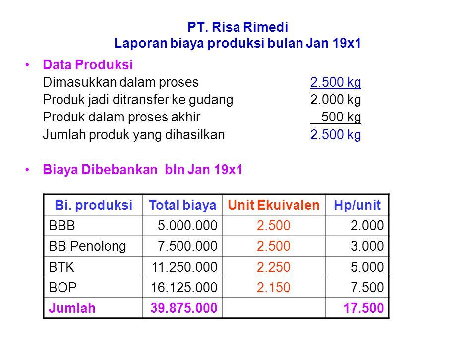 Perhitungan Biaya HP produk jadi yang ditransfer ke gudang 2.000 Kg x 17.50035.000.000 HP Produk dalam proses akhir BBB (100% x 500 x Rp 2000) = 1.000.000 BBp (100 % x 500 x Rp 3000) = 1.500.000 BTK (50% x 500 x Rp 5000) =1.250.000 BOP (30% x 500 x Rp 7.500) =1.125.000 Total 4.875.000 Jumlah biaya produksi Jan 19x139.875.000 Perhitungan Unit Ekuivalen Unit Produk selesai + ( Unit dalam proses x % Penyelesaian ) BBB = 2000 + (500 x100%) => 2.500 BBp= 2000 + (500x100% ) => 2.500 BTK= 2000 + ( 500 x 50%) => 2.250 BOP= 2000 + (500 x 30% ) => 2.150