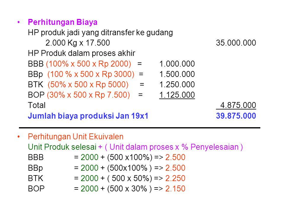 Perhitungan Biaya HP produk jadi yang ditransfer ke gudang 2.000 Kg x 17.50035.000.000 HP Produk dalam proses akhir BBB (100% x 500 x Rp 2000) = 1.000