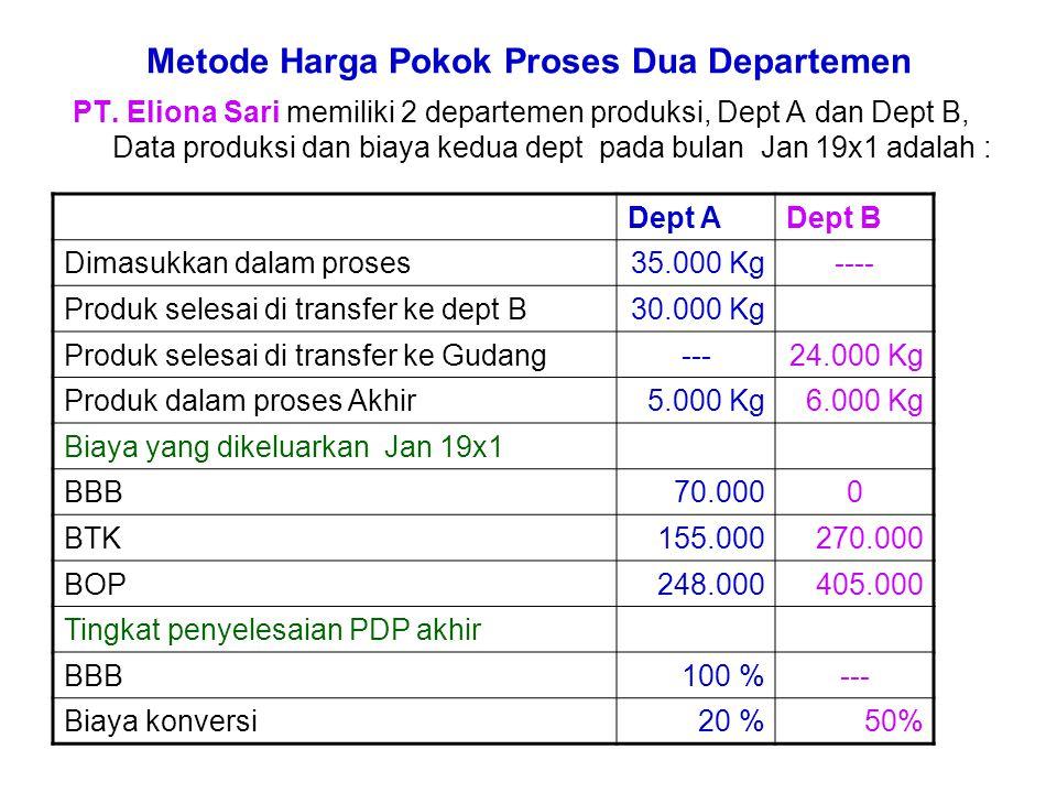 Perhitungan Unit Ekuivalen Unit Produk selesai + ( Unit dalam proses x % Penyelesaian ) Dept A BBB = 30.000 + (5.000 x100%) => 35.000 BTK= 30.000 + (5.000 x 20%) => 31.000 BOP= 30.000 + (5.000 x 20%) => 31.000 Dept B BTK= 24.000 + (6.000 x 50%) => 27.000 BOP= 24.000 + (6.000 x 50%) => 27.000