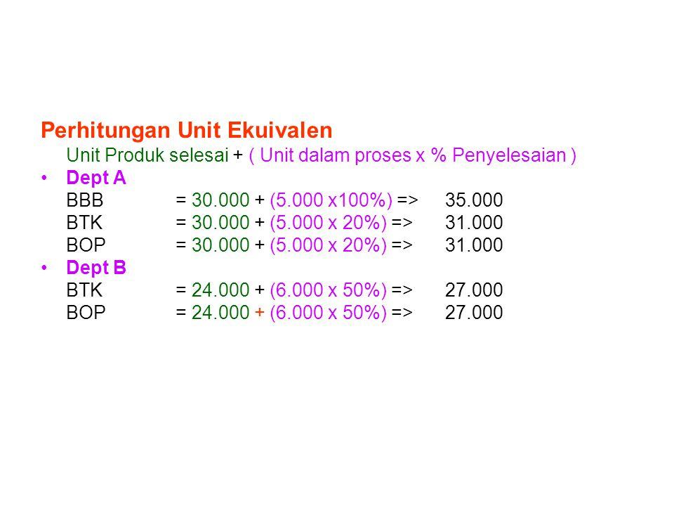 Perhitungan Unit Ekuivalen Unit Produk selesai + ( Unit dalam proses x % Penyelesaian ) Dept A BBB = 30.000 + (5.000 x100%) => 35.000 BTK= 30.000 + (5