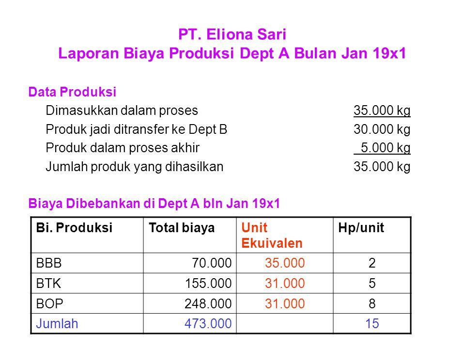 Perhitungan Biaya HP produk jadi yang ditransfer ke Dept B 30.000 Kg x Rp 15450.000 HP Produk dalm proses akhir BBB (100% x 5.000 x Rp 2)= 10.000 BTK (20% x 5.000 x Rp 5)= 5.000 BOP (20% x 5.000 x Rp 8) = 8.000 Total 23.000 Jumlah biaya produksi Dept A Jan 19x1473.000
