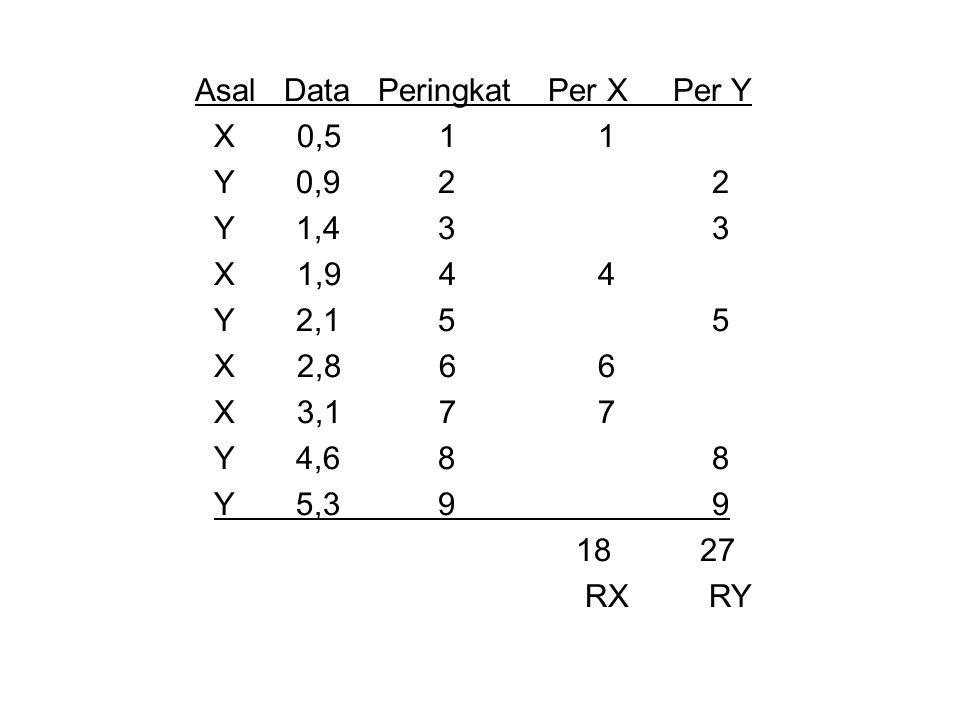 Asal Data Peringkat Per X Per Y X 0,5 1 1 Y 0,9 2 2 Y 1,4 3 3 X 1,9 4 4 Y 2,1 5 5 X 2,8 6 6 X 3,1 7 7 Y 4,6 8 8 Y 5,3 9 9 18 27 RX RY