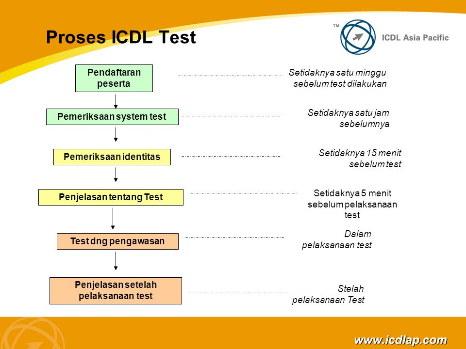 Proses ICDL Test Pendaftaran peserta Setidaknya satu minggu sebelum test dilakukan Pemeriksaan system test Setidaknya satu jam sebelumnya Pemeriksaan identitas Setidaknya 15 menit sebelum test Penjelasan tentang Test Setidaknya 5 menit sebelum pelaksanaan test Test dng pengawasan Dalam pelaksanaan test Penjelasan setelah pelaksanaan test Stelah pelaksanaan Test