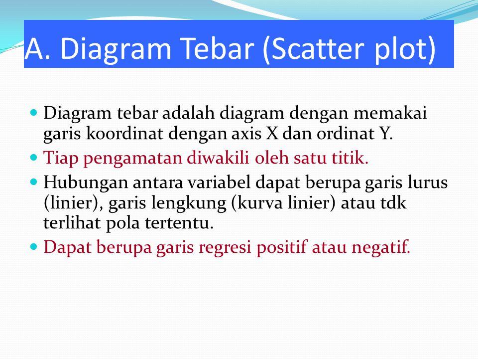 A. Diagram Tebar (Scatter plot) Diagram tebar adalah diagram dengan memakai garis koordinat dengan axis X dan ordinat Y. Tiap pengamatan diwakili oleh