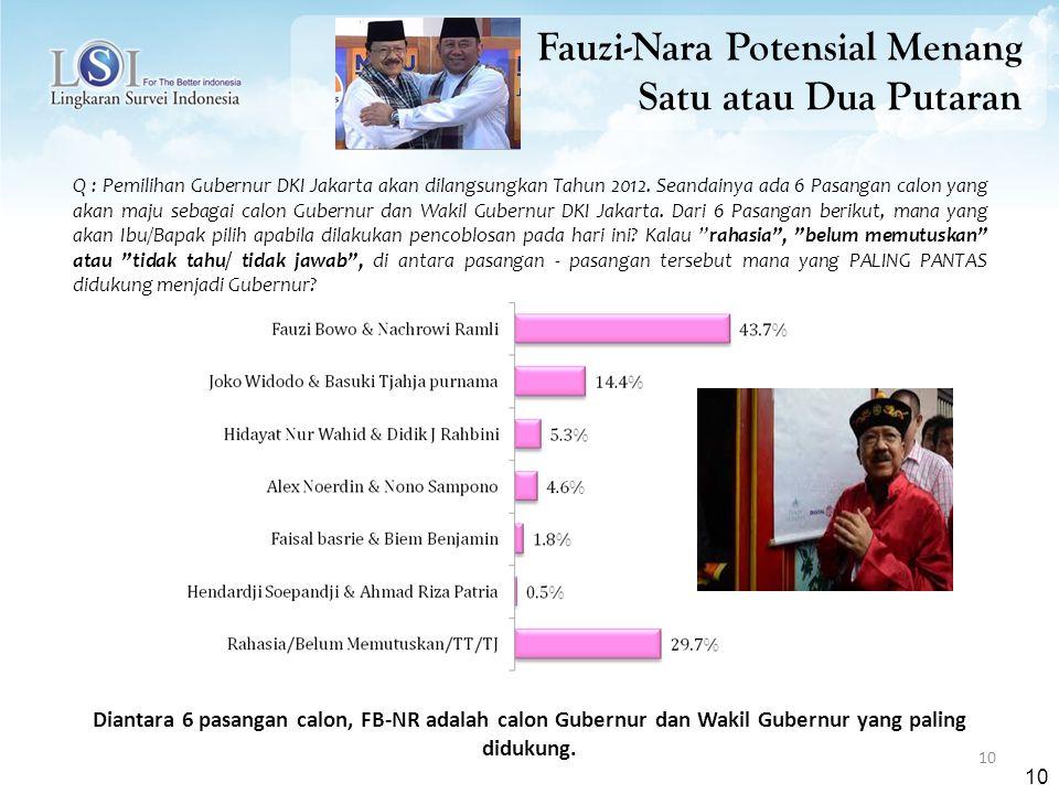 10 Q : Pemilihan Gubernur DKI Jakarta akan dilangsungkan Tahun 2012.