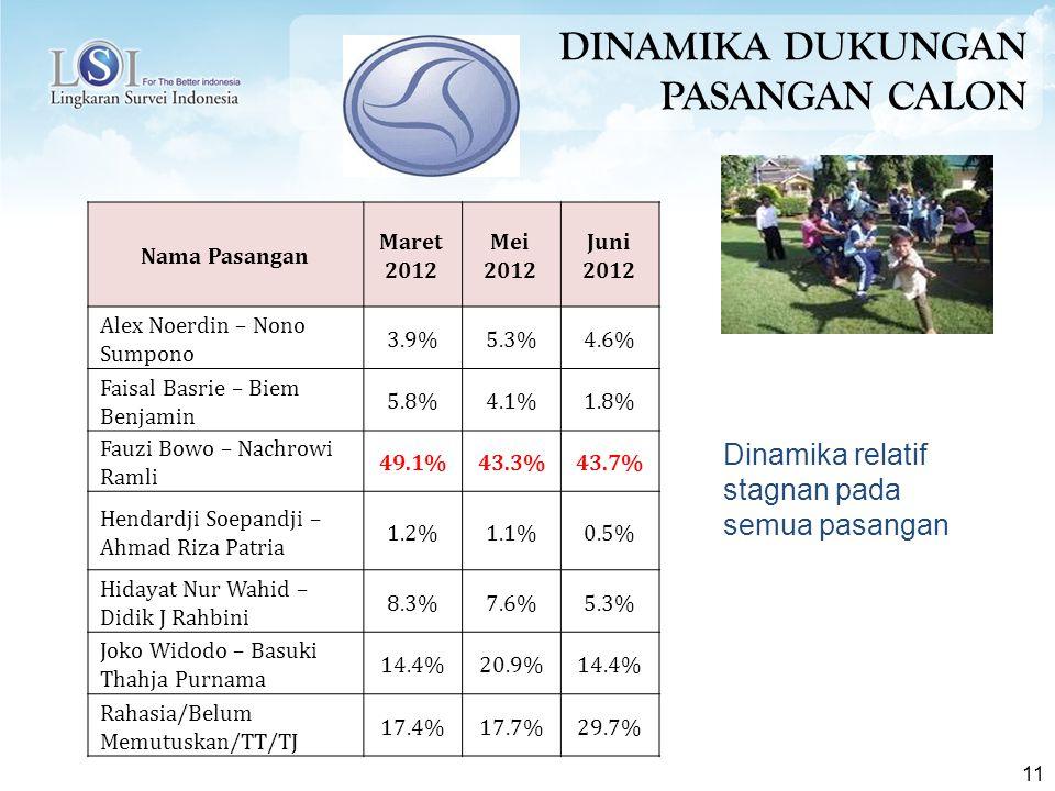 11 Nama Pasangan Maret 2012 Mei 2012 Juni 2012 Alex Noerdin – Nono Sumpono 3.9%5.3%4.6% Faisal Basrie – Biem Benjamin 5.8%4.1%1.8% Fauzi Bowo – Nachrowi Ramli 49.1%43.3%43.7% Hendardji Soepandji – Ahmad Riza Patria 1.2%1.1%0.5% Hidayat Nur Wahid – Didik J Rahbini 8.3%7.6%5.3% Joko Widodo – Basuki Thahja Purnama 14.4%20.9%14.4% Rahasia/Belum Memutuskan/TT/TJ 17.4%17.7%29.7% DINAMIKA DUKUNGAN PASANGAN CALON Dinamika relatif stagnan pada semua pasangan