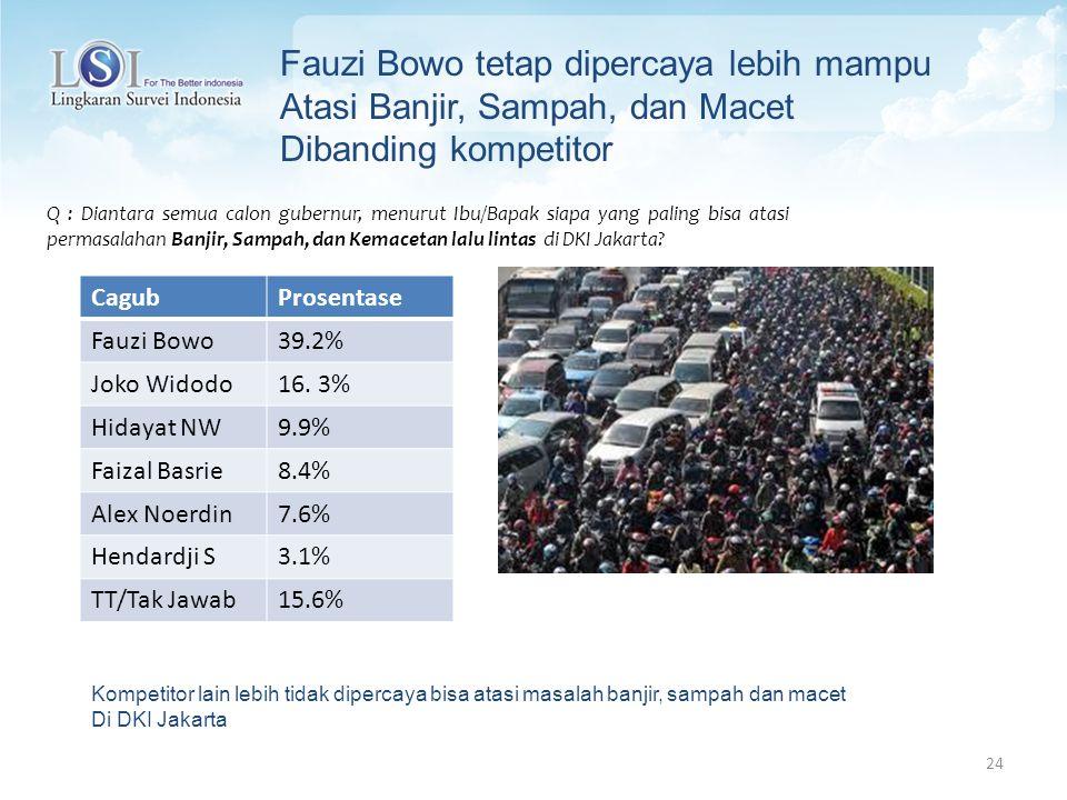 24 Fauzi Bowo tetap dipercaya lebih mampu Atasi Banjir, Sampah, dan Macet Dibanding kompetitor Q : Diantara semua calon gubernur, menurut Ibu/Bapak siapa yang paling bisa atasi permasalahan Banjir, Sampah, dan Kemacetan lalu lintas di DKI Jakarta.