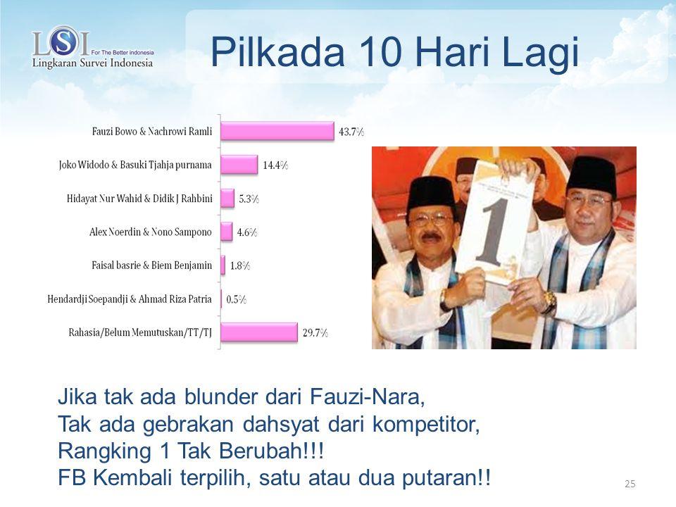 25 Pilkada 10 Hari Lagi Jika tak ada blunder dari Fauzi-Nara, Tak ada gebrakan dahsyat dari kompetitor, Rangking 1 Tak Berubah!!.