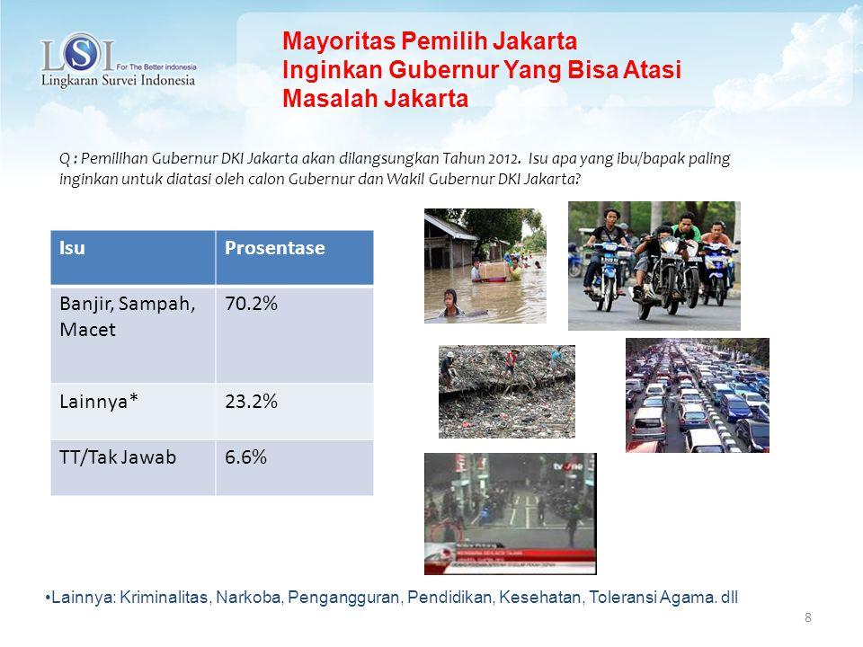 9 Q : Pemilihan Gubernur DKI Jakarta akan dilangsungkan Tahun 2012.