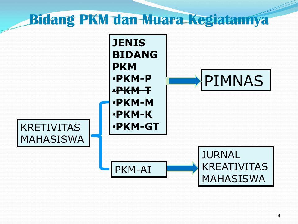 Bidang PKM dan Muara Kegiatannya 4 KRETIVITAS MAHASISWA JENIS BIDANG PKM PKM-P PKM-T PKM-M PKM-K PKM-GT PKM-AI PIMNAS JURNAL KREATIVITAS MAHASISWA