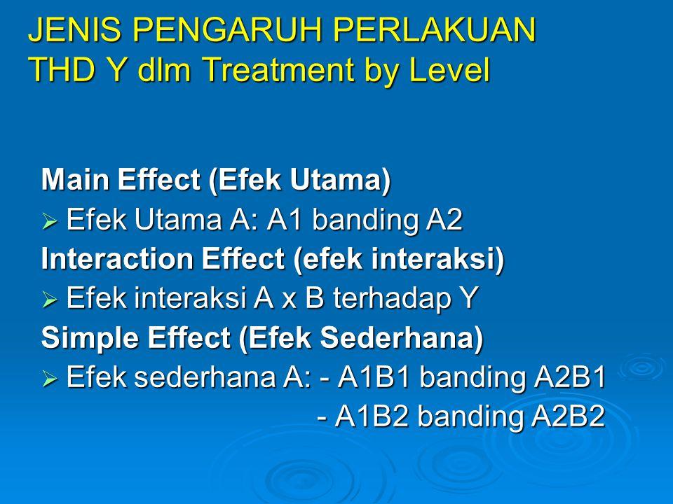 JENIS PENGARUH PERLAKUAN THD Y dlm Treatment by Level Main Effect (Efek Utama)  Efek Utama A: A1 banding A2 Interaction Effect (efek interaksi)  Efe
