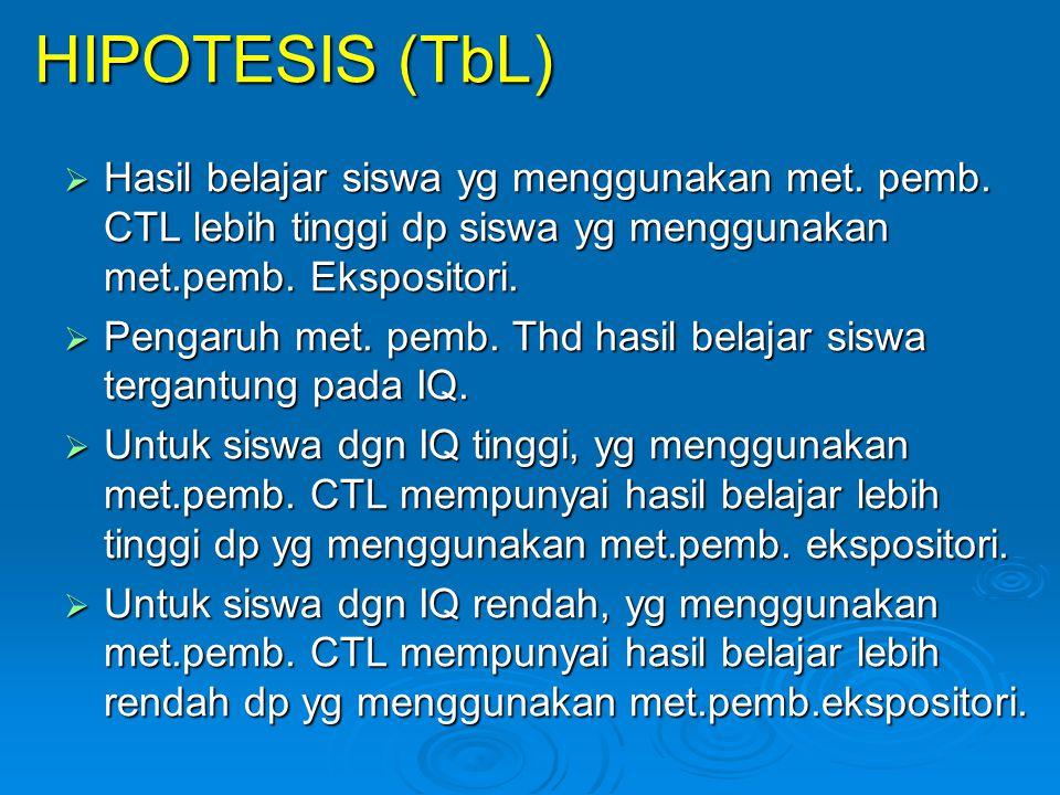 HIPOTESIS (TbL)  Hasil belajar siswa yg menggunakan met. pemb. CTL lebih tinggi dp siswa yg menggunakan met.pemb. Ekspositori.  Pengaruh met. pemb.