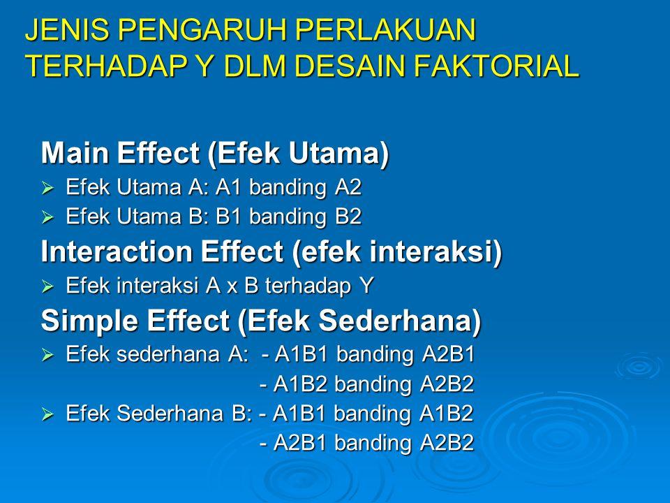 JENIS PENGARUH PERLAKUAN TERHADAP Y DLM DESAIN FAKTORIAL Main Effect (Efek Utama)  Efek Utama A: A1 banding A2  Efek Utama B: B1 banding B2 Interact
