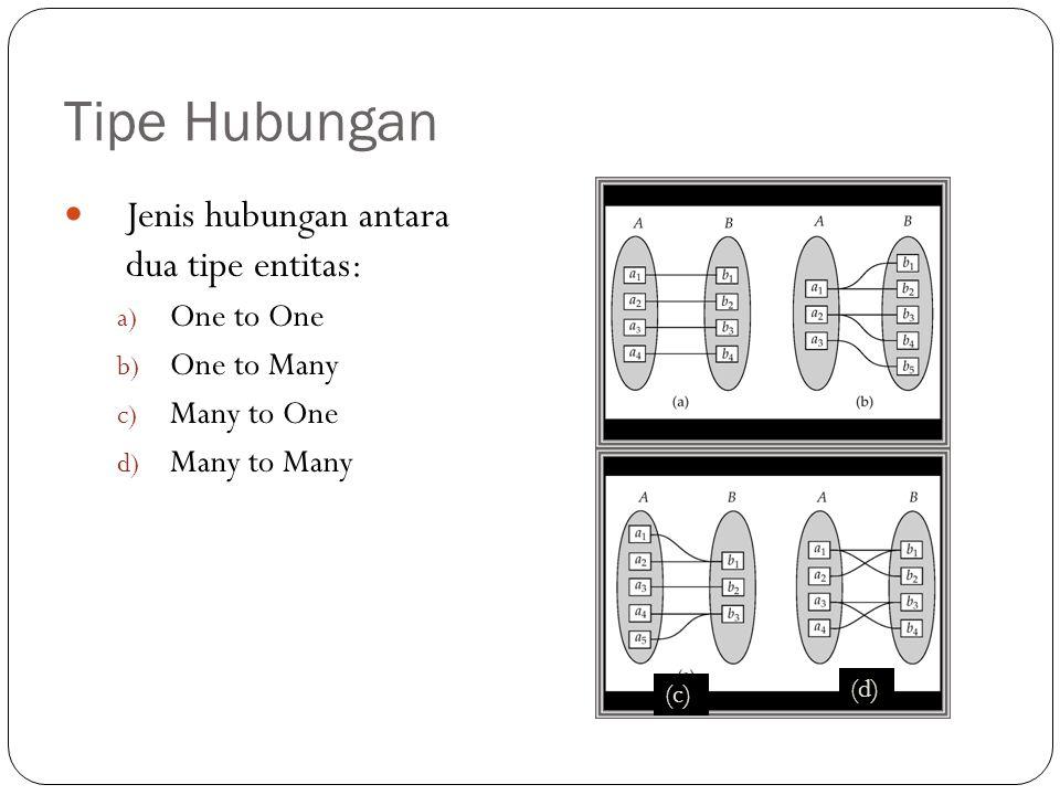 Tipe Hubungan Jenis hubungan antara dua tipe entitas: a) One to One b) One to Many c) Many to One d) Many to Many (c) (d)