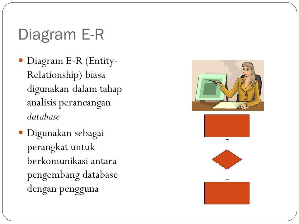 Diagram E-R Diagram E-R berupa model data konseptual, yang merepresentasikan data dalam suatu organisasi Tidak bergantung kepada software yang akan dipakai untuk mengimplementasikan database Sejauh ini banyak sekali model notasi yang dipakai untuk membuat diagram E-R