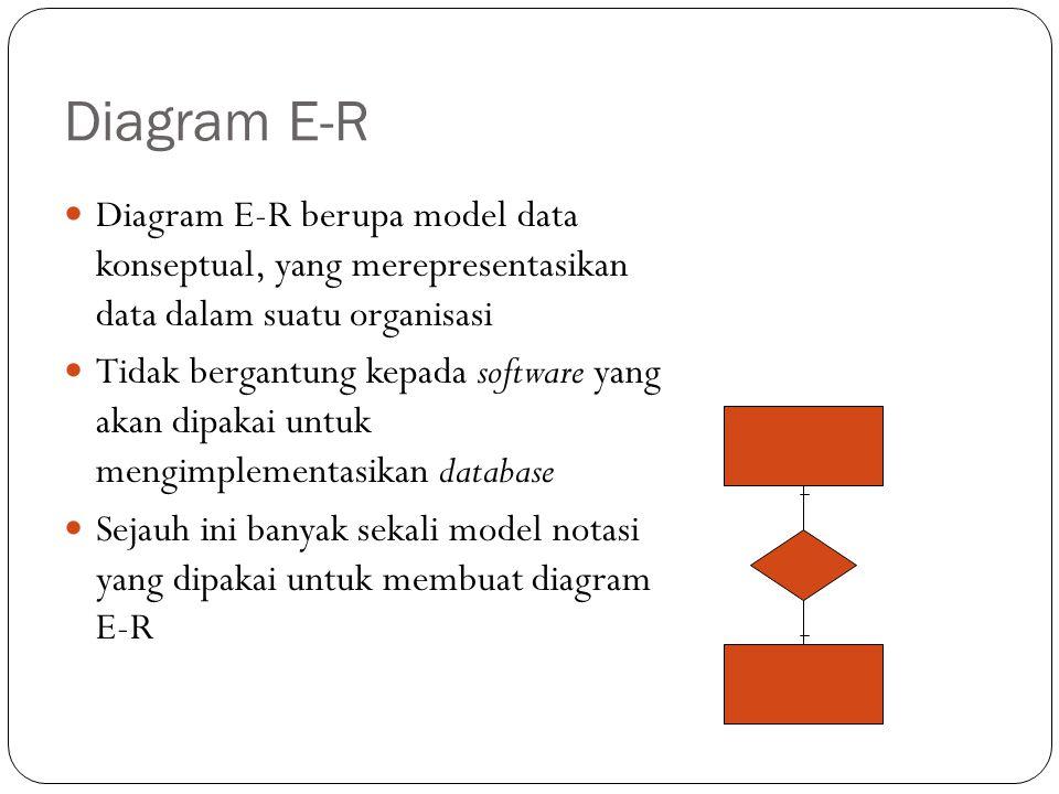Diagram E-R Diagram E-R berupa model data konseptual, yang merepresentasikan data dalam suatu organisasi Tidak bergantung kepada software yang akan di