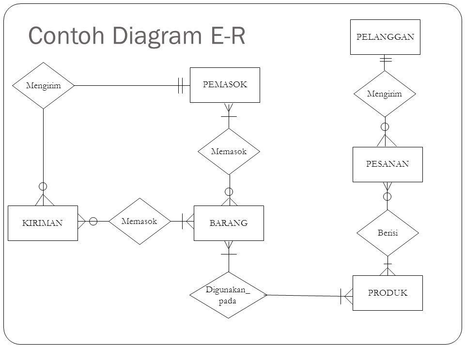 Simbol dalam Diagram E-R ENTITAS Hubungan Kardinalitas: Selalu hanya satu Satu atau banyak Nol atau satu Nol, satu, atau banyak Atribut Garis bawah: Kunci atau pengenal (identifier)