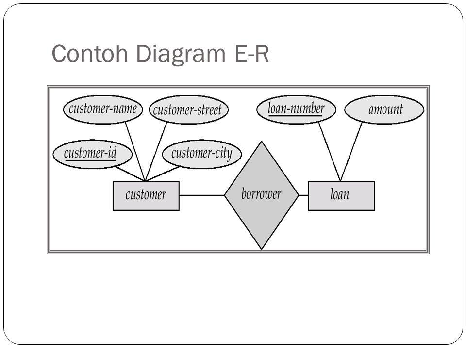 Simbol Lain-Lain Entitas kuat Entitas lemah Hubungan Hubungan pengidentifikasi Entitas asosiatif Atribut Atribut nilai berganda Atribut turunan