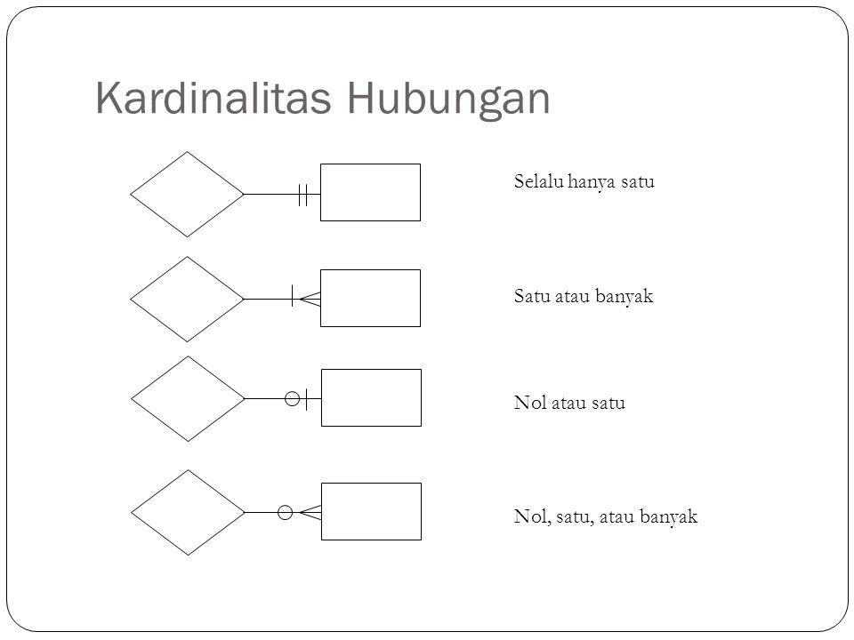 Kardinalitas Hubungan Selalu hanya satu Satu atau banyak Nol atau satu Nol, satu, atau banyak