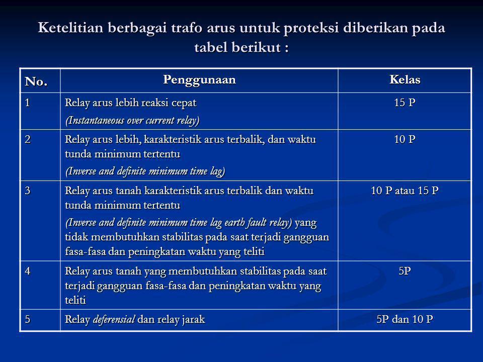 Ketelitian berbagai trafo arus untuk proteksi diberikan pada tabel berikut : No.