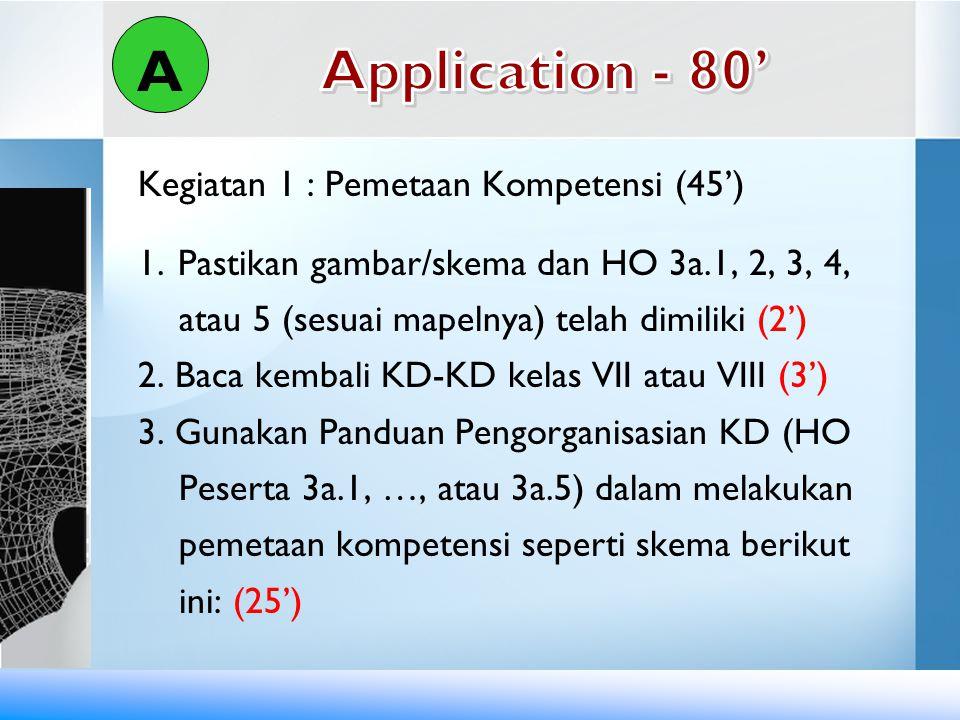 Kegiatan 1 : Pemetaan Kompetensi (45') 1. Pastikan gambar/skema dan HO 3a.1, 2, 3, 4, atau 5 (sesuai mapelnya) telah dimiliki (2') 2. Baca kembali KD-