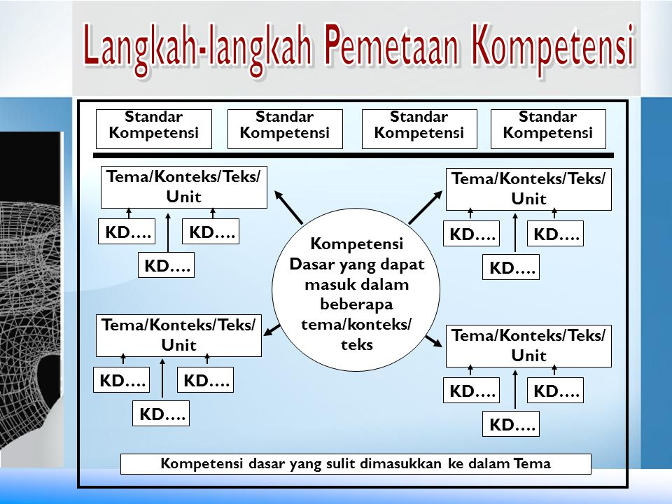 Tema/Konteks/Teks/ Unit KD…. Kompetensi Dasar yang dapat masuk dalam beberapa tema/konteks/ teks Kompetensi dasar yang sulit dimasukkan ke dalam Tema