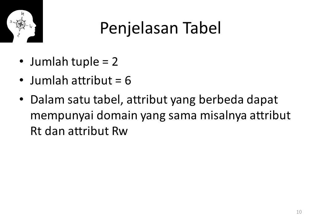 Penjelasan Tabel Jumlah tuple = 2 Jumlah attribut = 6 Dalam satu tabel, attribut yang berbeda dapat mempunyai domain yang sama misalnya attribut Rt dan attribut Rw 10