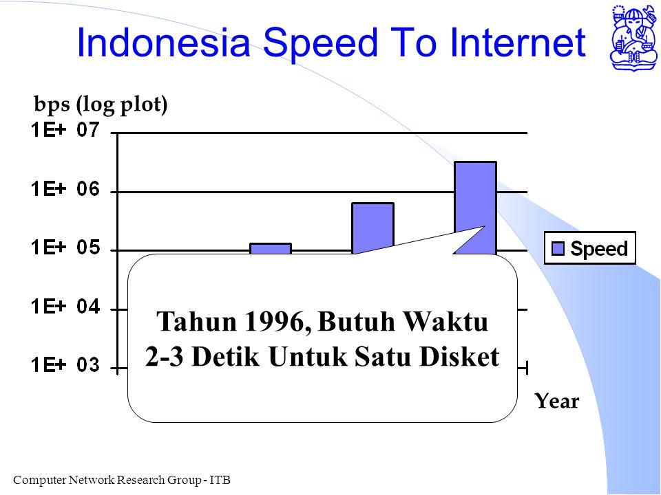 Computer Network Research Group - ITB Indonesia Speed To Internet Year bps (log plot) Tahun 1996, Butuh Waktu 2-3 Detik Untuk Satu Disket