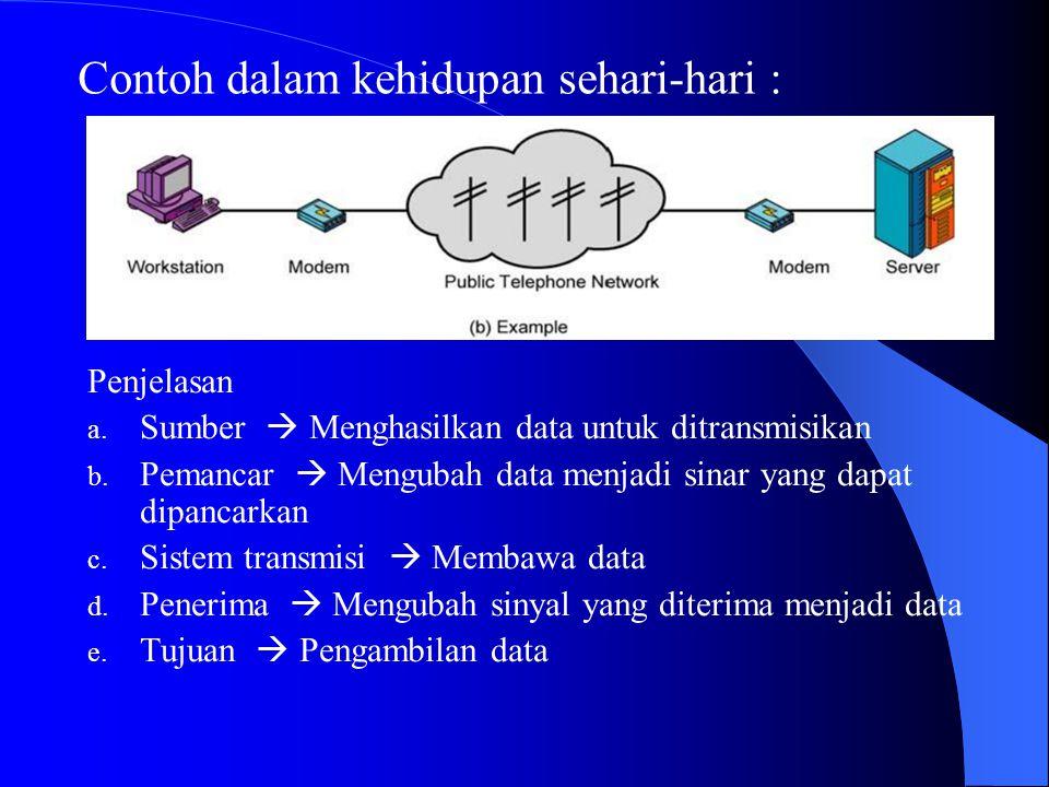 Penjelasan a. Sumber  Menghasilkan data untuk ditransmisikan b. Pemancar  Mengubah data menjadi sinar yang dapat dipancarkan c. Sistem transmisi  M
