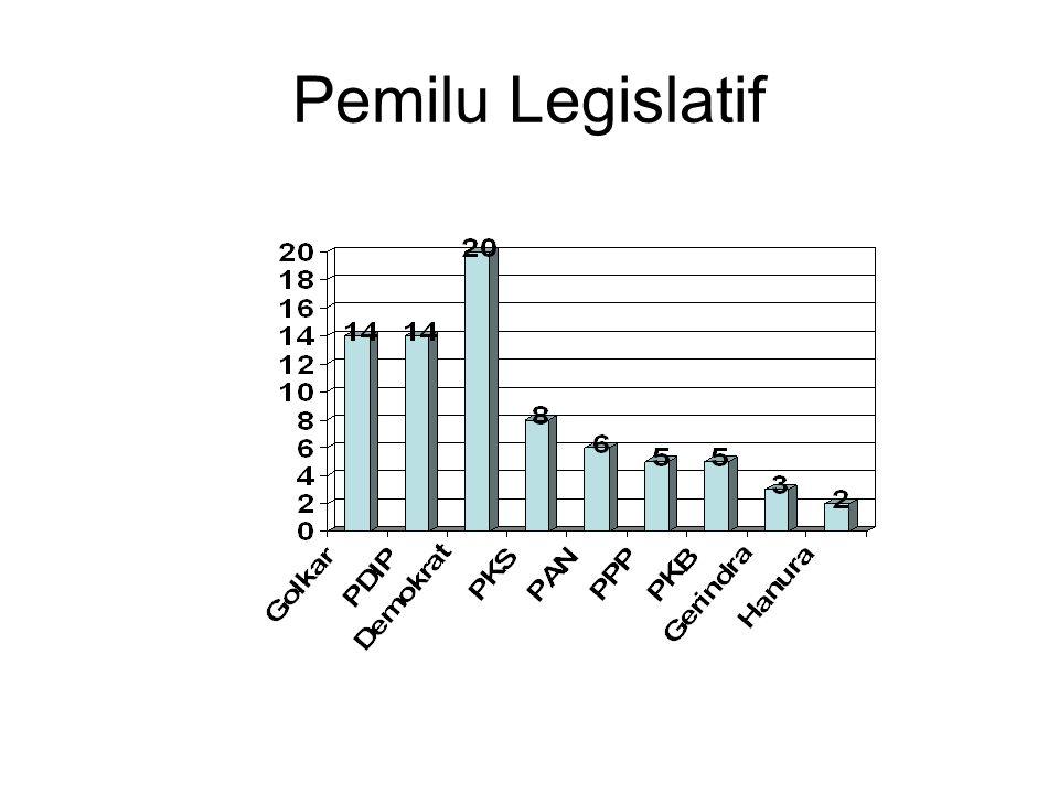 Pemilu Legislatif
