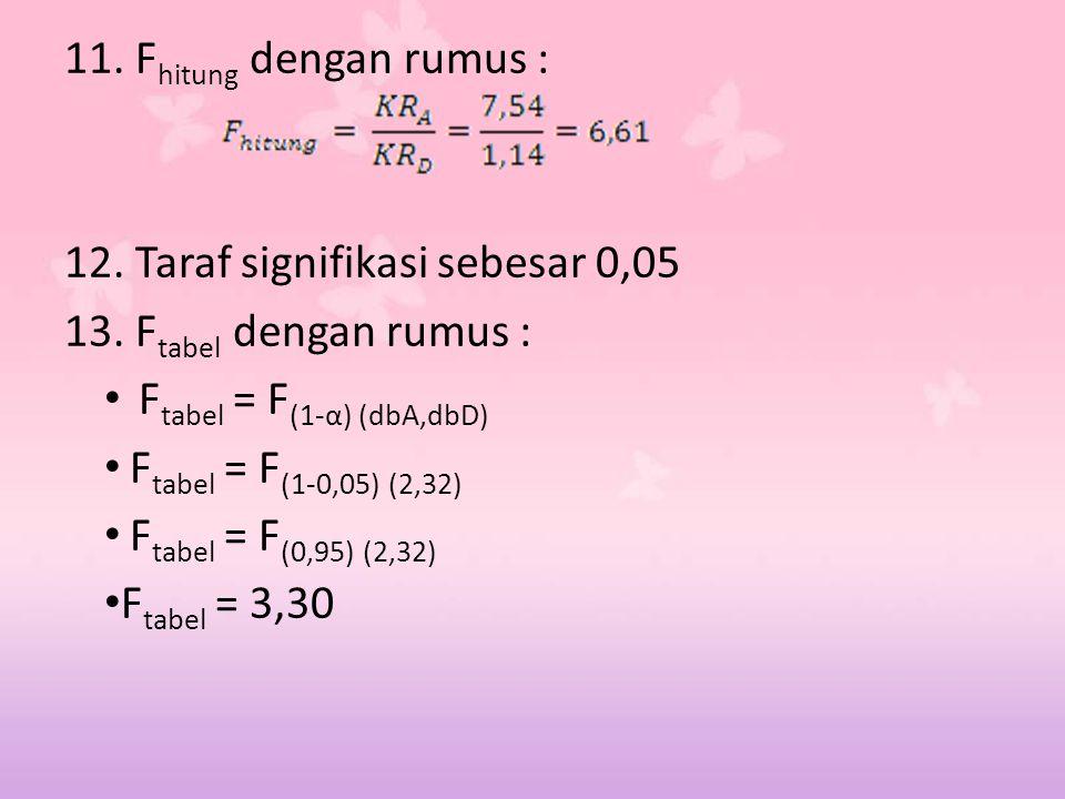 11. F hitung dengan rumus : 12. Taraf signifikasi sebesar 0,05 13. F tabel dengan rumus : F tabel = F (1-α) (dbA,dbD) F tabel = F (1-0,05) (2,32) F ta