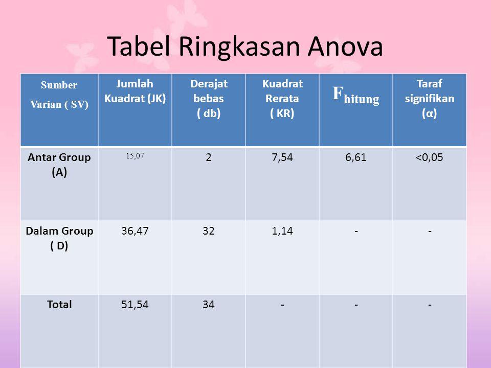 Tabel Ringkasan Anova Sumber Varian ( SV) Jumlah Kuadrat (JK) Derajat bebas ( db) Kuadrat Rerata ( KR) F hitung Taraf signifikan (α) Antar Group (A) 1