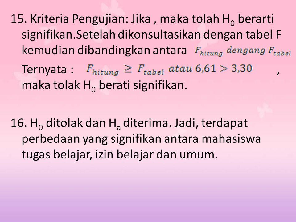 15. Kriteria Pengujian: Jika, maka tolah H 0 berarti signifikan.Setelah dikonsultasikan dengan tabel F kemudian dibandingkan antara Ternyata :, maka t